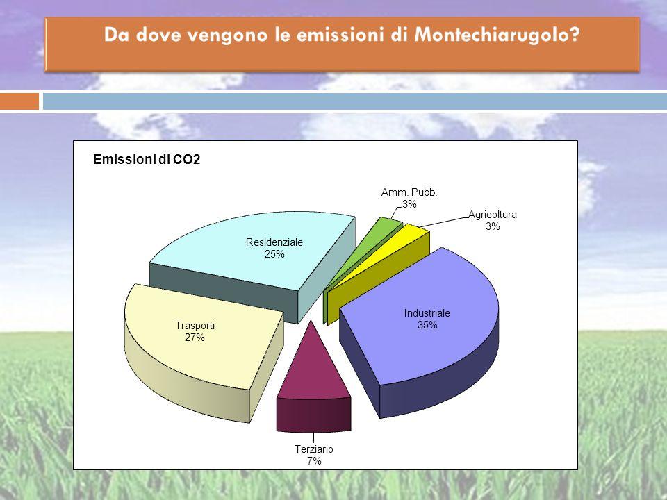 Da dove vengono le emissioni di Montechiarugolo