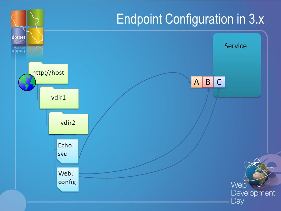 Endpoint Configuration in 3.x