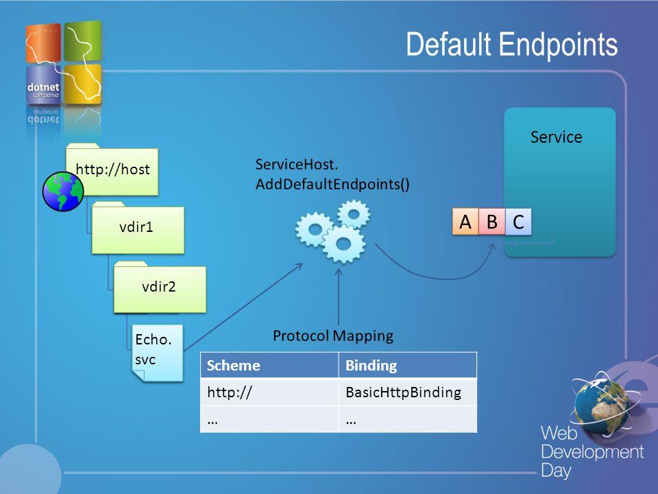 Default Endpoints A B C Service ServiceHost. AddDefaultEndpoints()
