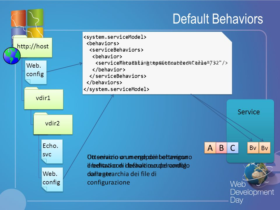 Default Behaviors A B C Service http://host Web. config vdir1 Bv vdir2