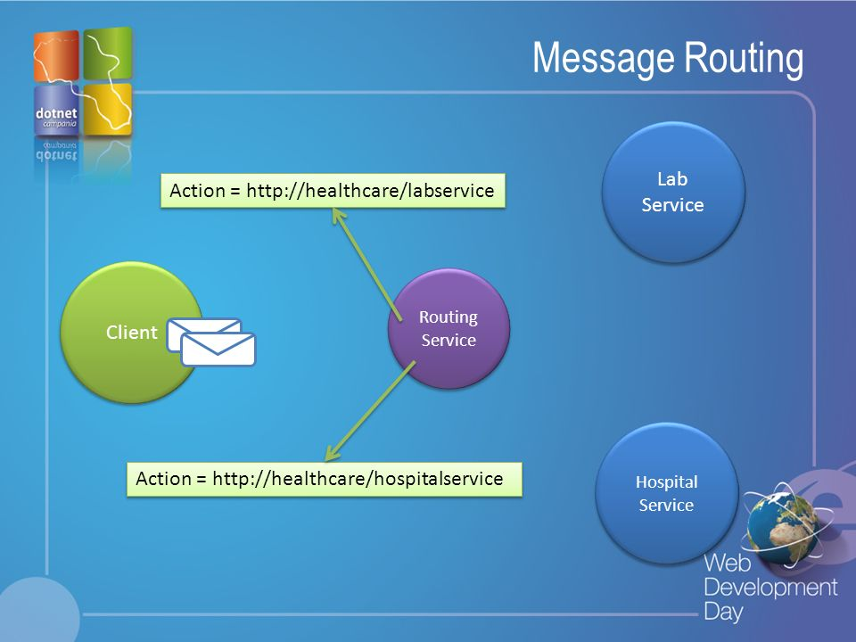 Message Routing Lab Service Action = http://healthcare/labservice