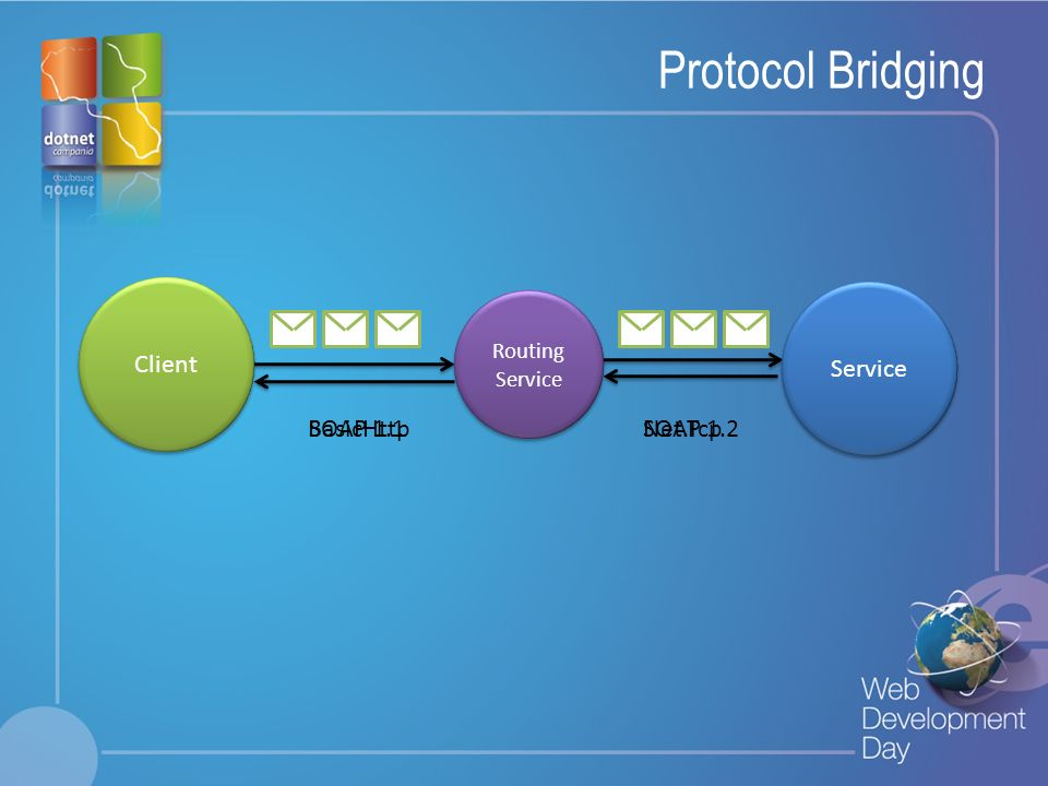 Protocol Bridging Client Service BasicHttp SOAP 1.1 SOAP 1.2 Net.Tcp