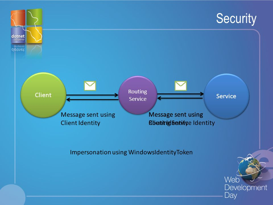 Security Client Service Message sent using Client Identity