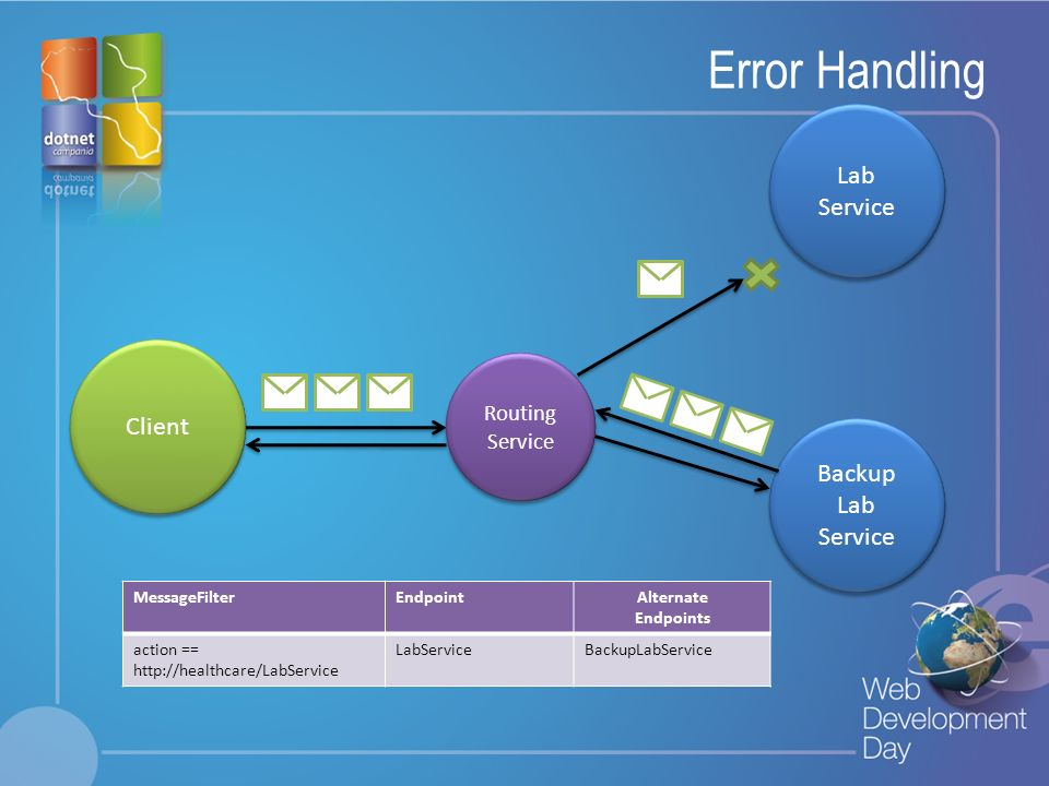 Error Handling Lab Service Client Backup Lab Service Routing Service