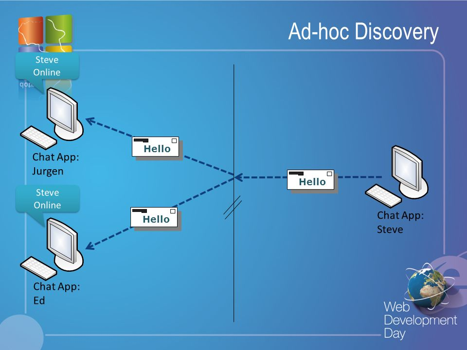 Ad-hoc Discovery Chat App: Jurgen Chat App: Steve Chat App: Ed