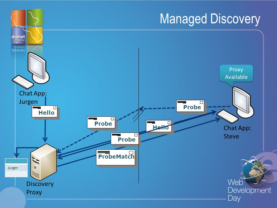 Managed Discovery Chat App: Jurgen Chat App: Steve Discovery Proxy