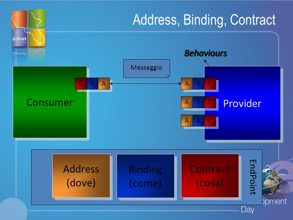 Address, Binding, Contract