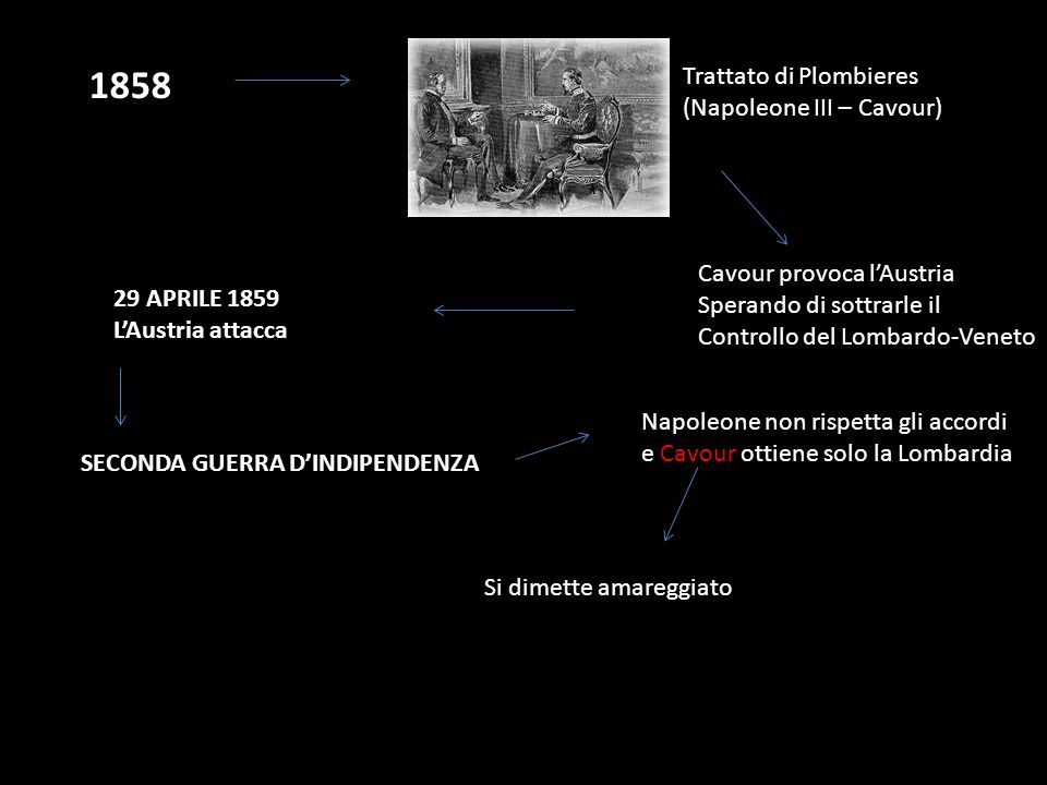 1858 Trattato di Plombieres (Napoleone III – Cavour)