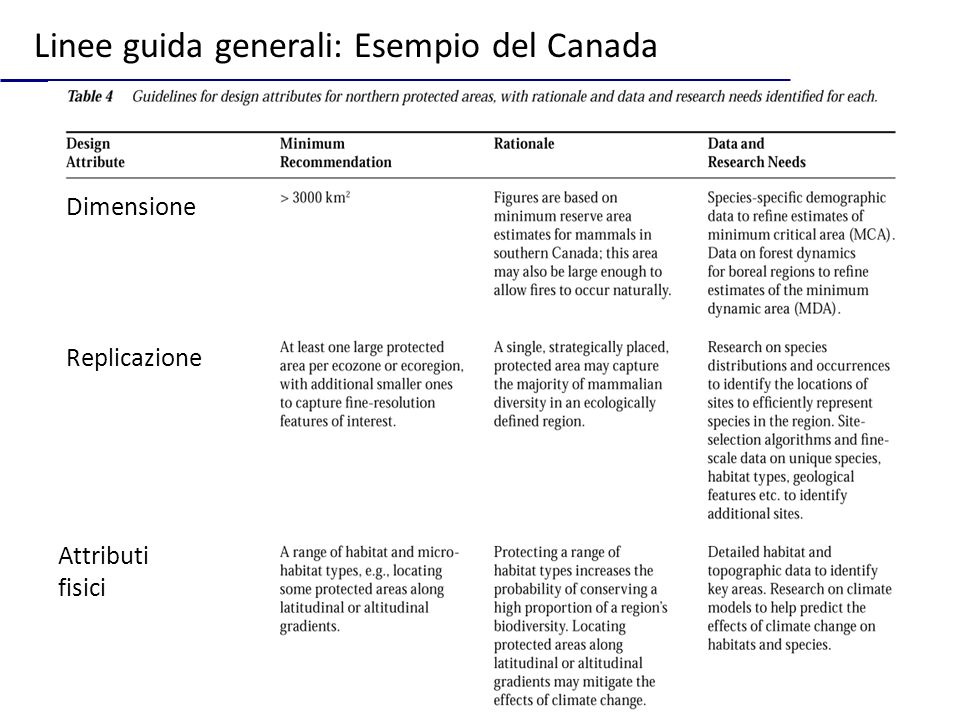 Linee guida generali: Esempio del Canada