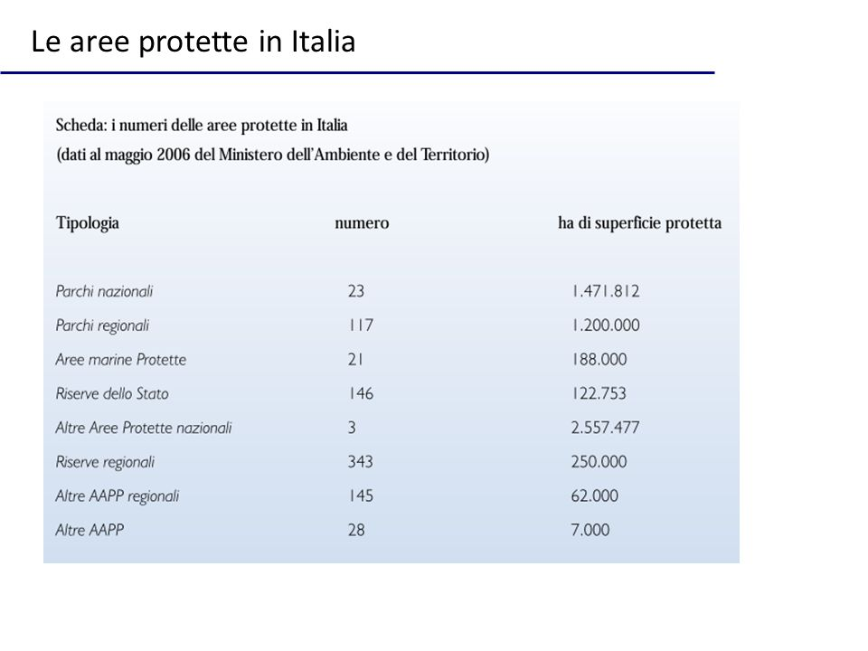 Le aree protette in Italia