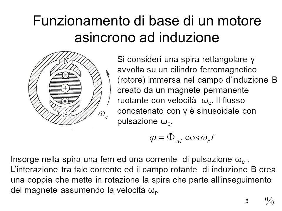 Funzionamento di base di un motore asincrono ad induzione