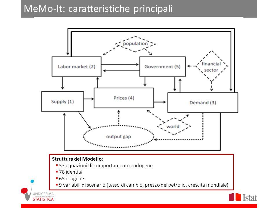 MeMo-It: caratteristiche principali