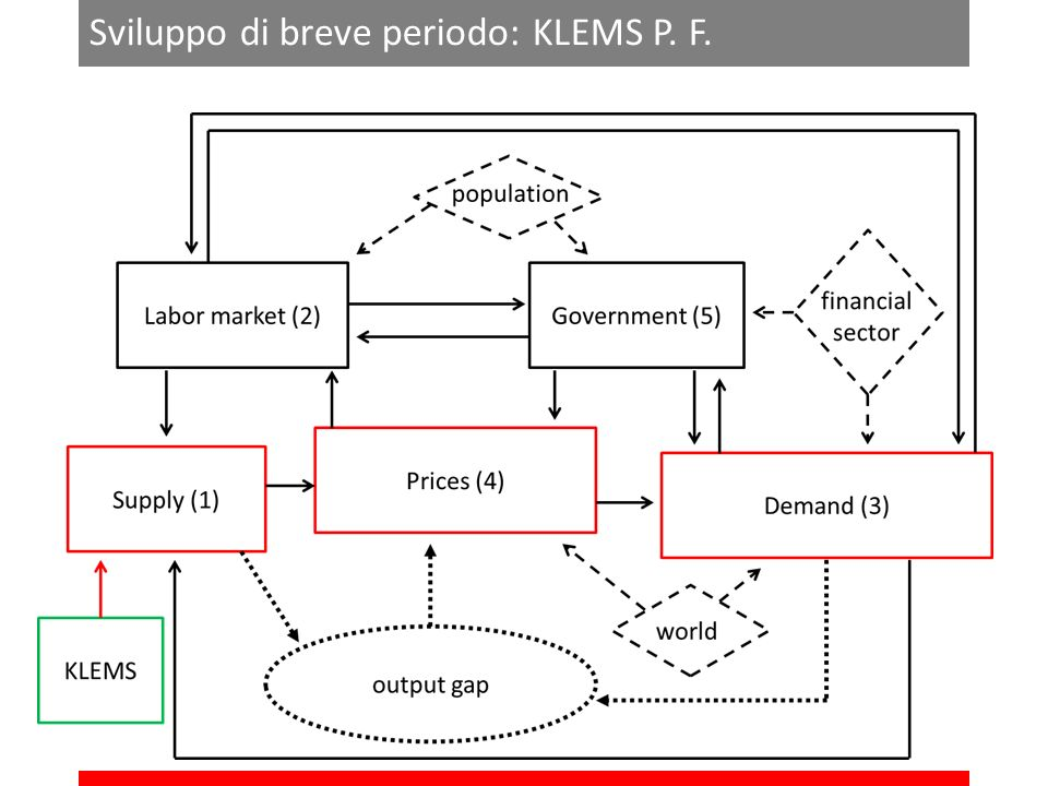 Sviluppo di breve periodo: KLEMS P. F.