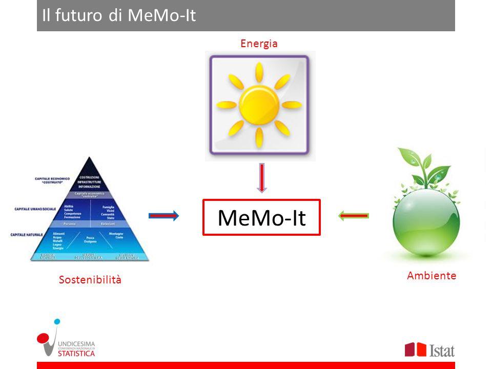 MeMo-It Il futuro di MeMo-It Energia Ambiente Sostenibilità