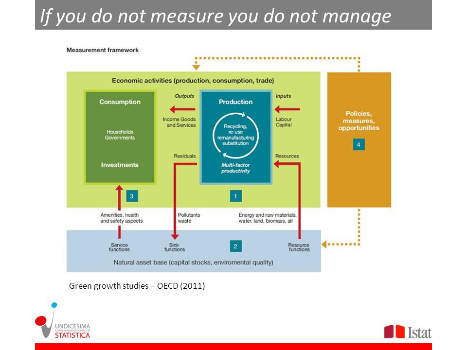 If you do not measure you do not manage