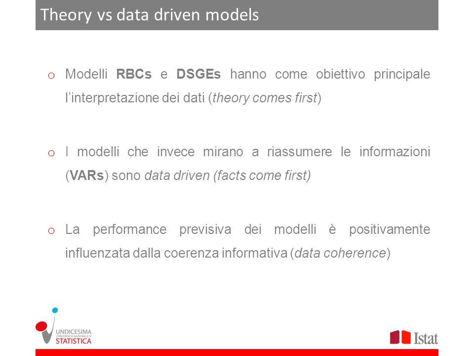 Theory vs data driven models