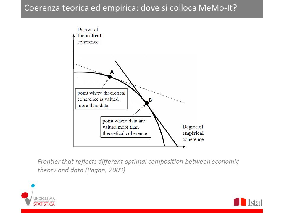 Coerenza teorica ed empirica: dove si colloca MeMo-It