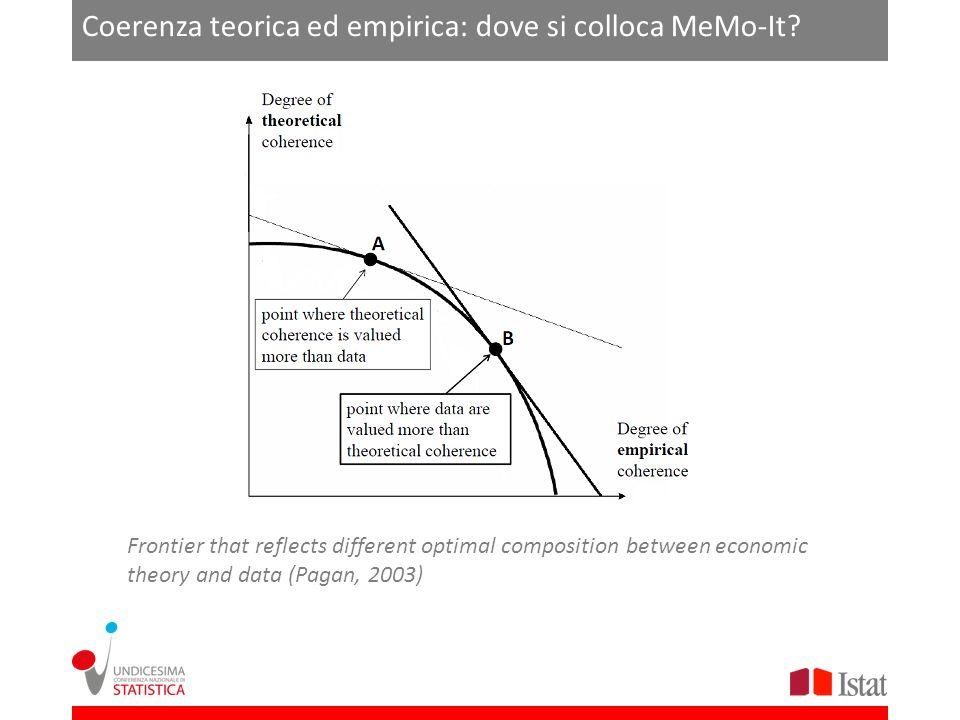 Coerenza teorica ed empirica: dove si colloca MeMo-It