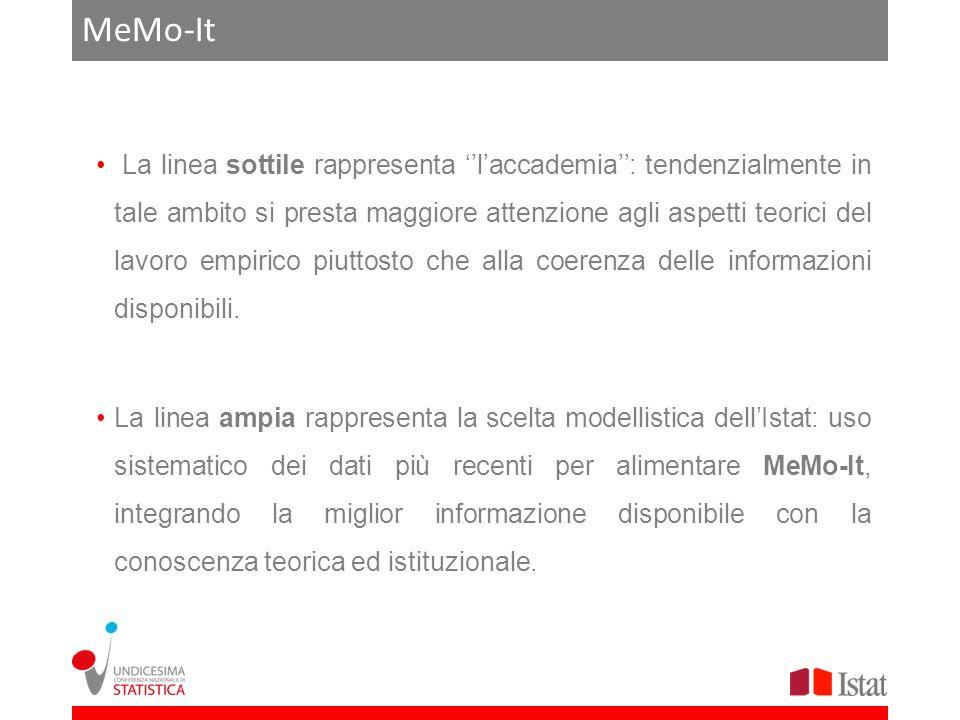 MeMo-It