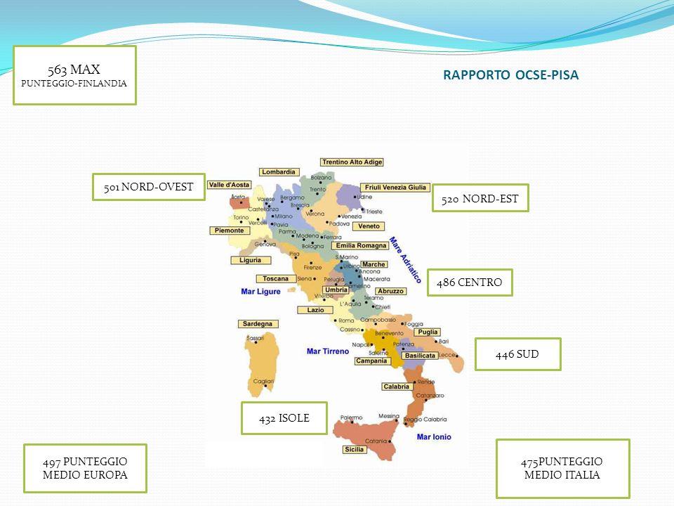 RAPPORTO OCSE-PISA 563 MAX PUNTEGGIO-FINLANDIA 501 NORD-OVEST