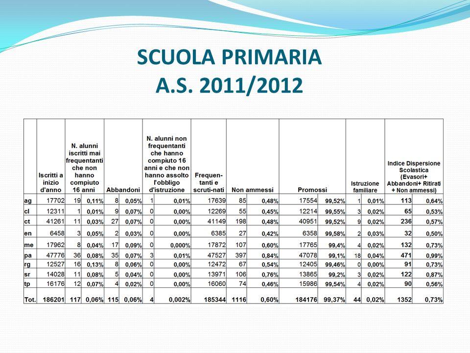 SCUOLA PRIMARIA A.S. 2011/2012