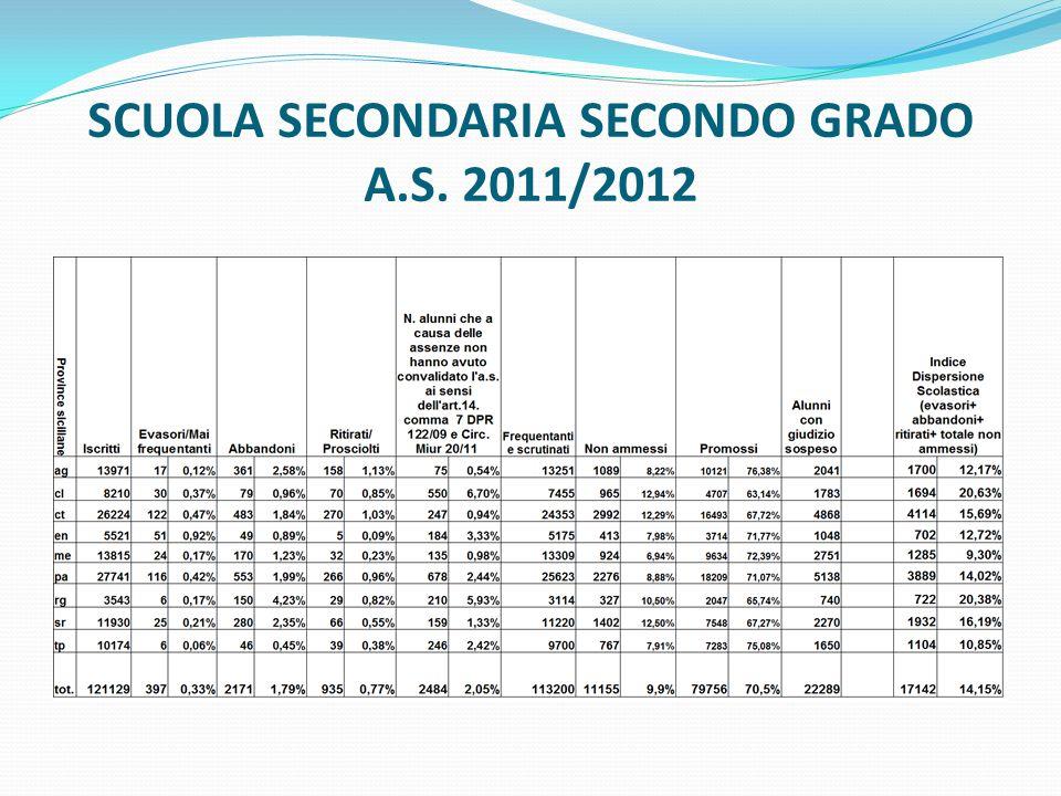 SCUOLA SECONDARIA SECONDO GRADO A.S. 2011/2012