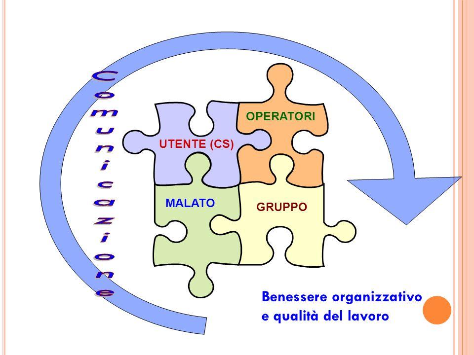 Comunicazione Benessere organizzativo e qualità del lavoro OPERATORI