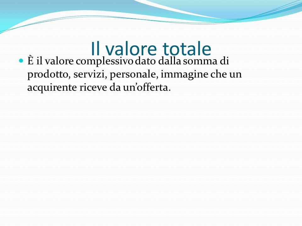 Il valore totale È il valore complessivo dato dalla somma di prodotto, servizi, personale, immagine che un acquirente riceve da un'offerta.