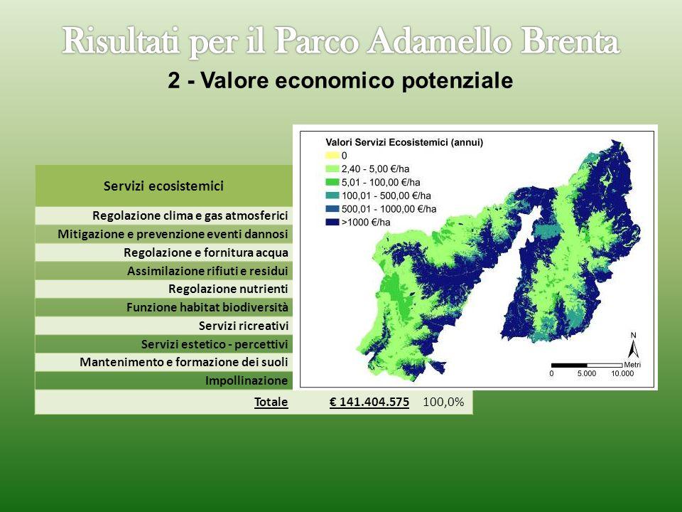 2 - Valore economico potenziale
