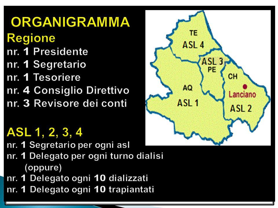 ORGANIGRAMMA Regione nr. 1 Presidente nr. 1 Segretario nr