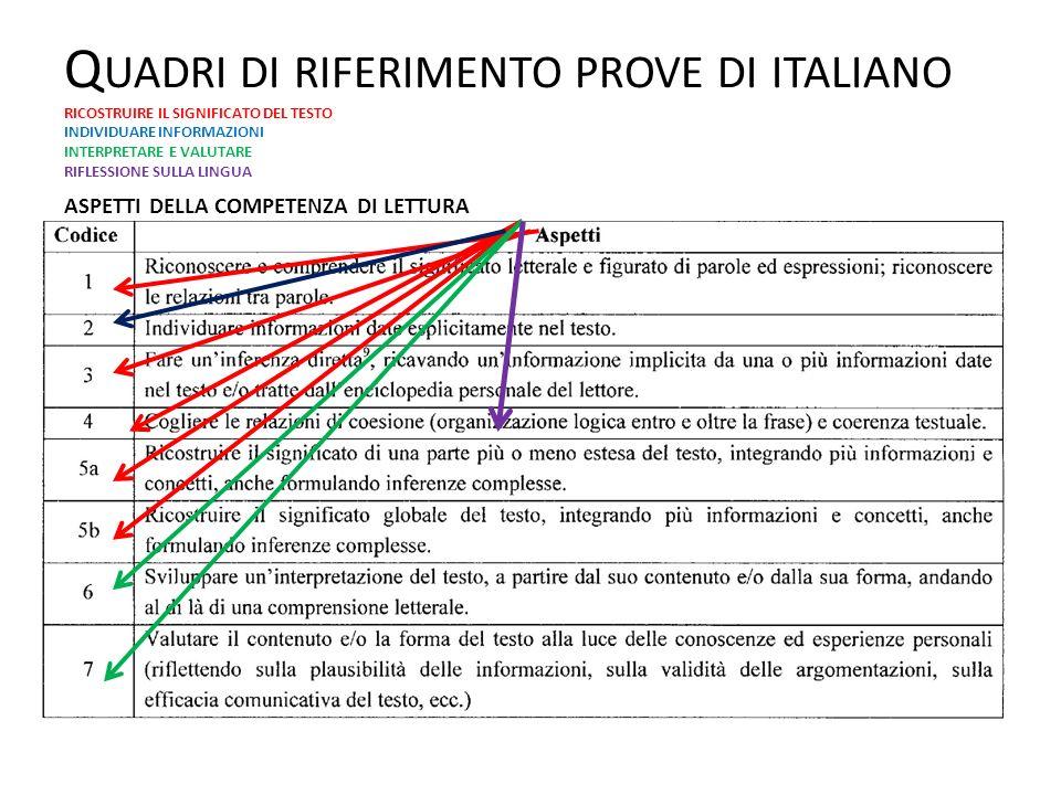 Quadri di riferimento prove di italiano RICOSTRUIRE IL SIGNIFICATO DEL TESTO INDIVIDUARE INFORMAZIONI INTERPRETARE E VALUTARE RIFLESSIONE SULLA LINGUA