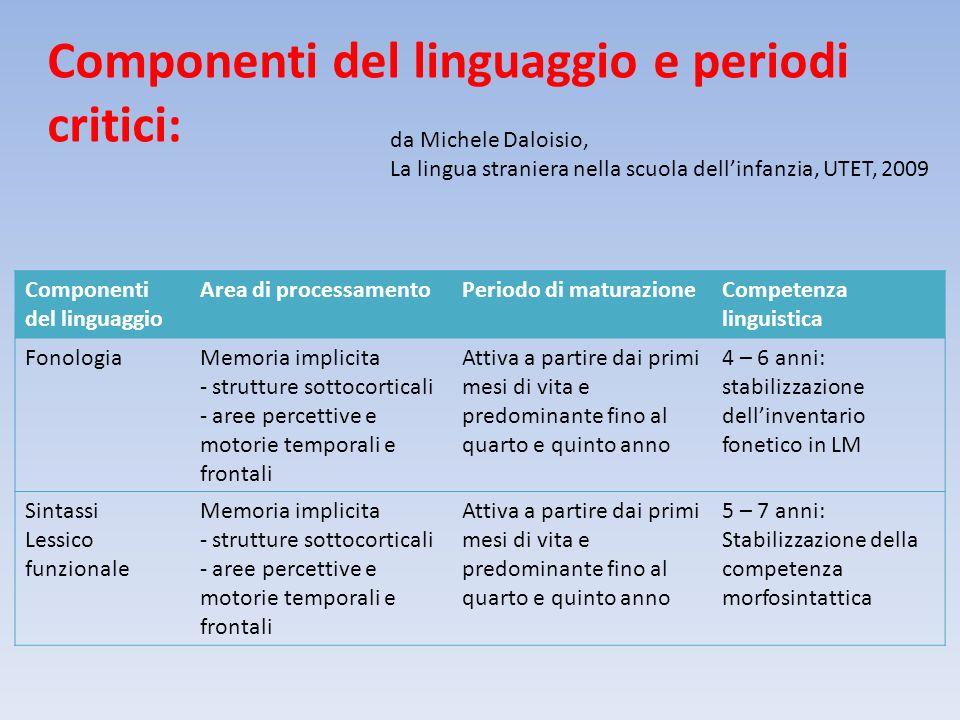 Componenti del linguaggio e periodi critici: