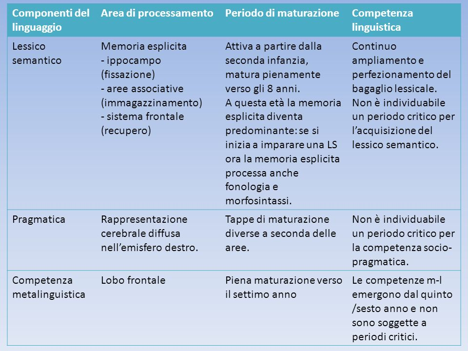 Componenti del linguaggio Area di processamento Periodo di maturazione