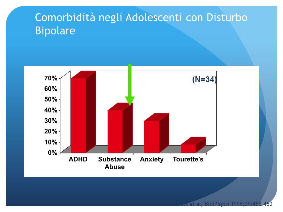Comorbidità negli Adolescenti con Disturbo Bipolare