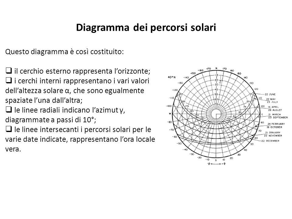 Diagramma dei percorsi solari