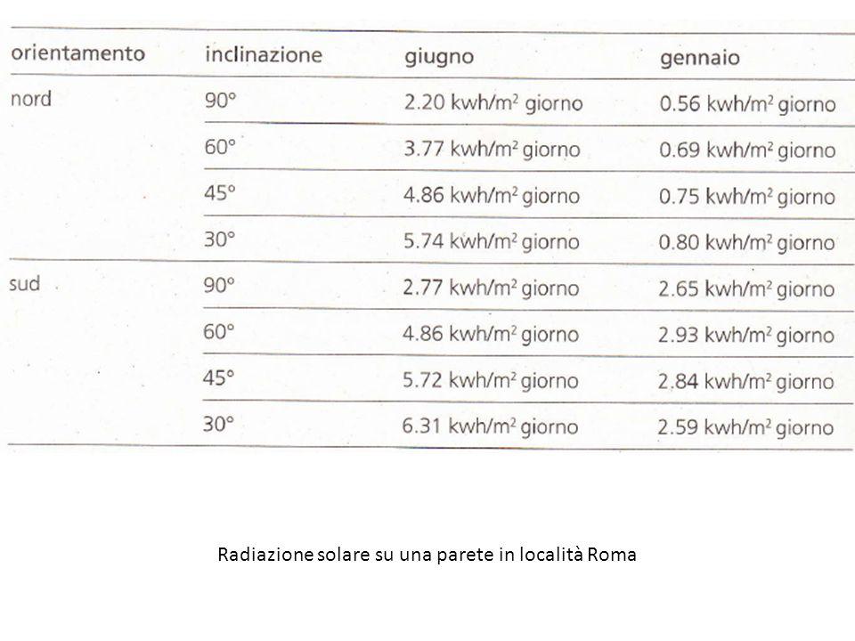 Radiazione solare su una parete in località Roma