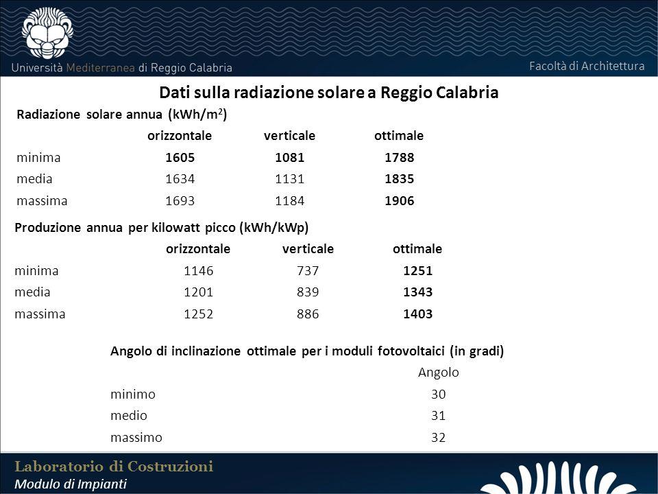 Dati sulla radiazione solare a Reggio Calabria
