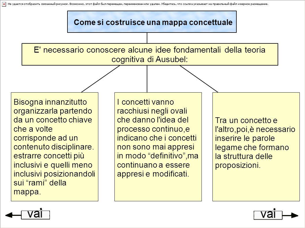 Come si costruisce una mappa concettuale