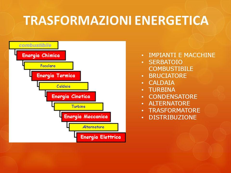 TRASFORMAZIONI ENERGETICA