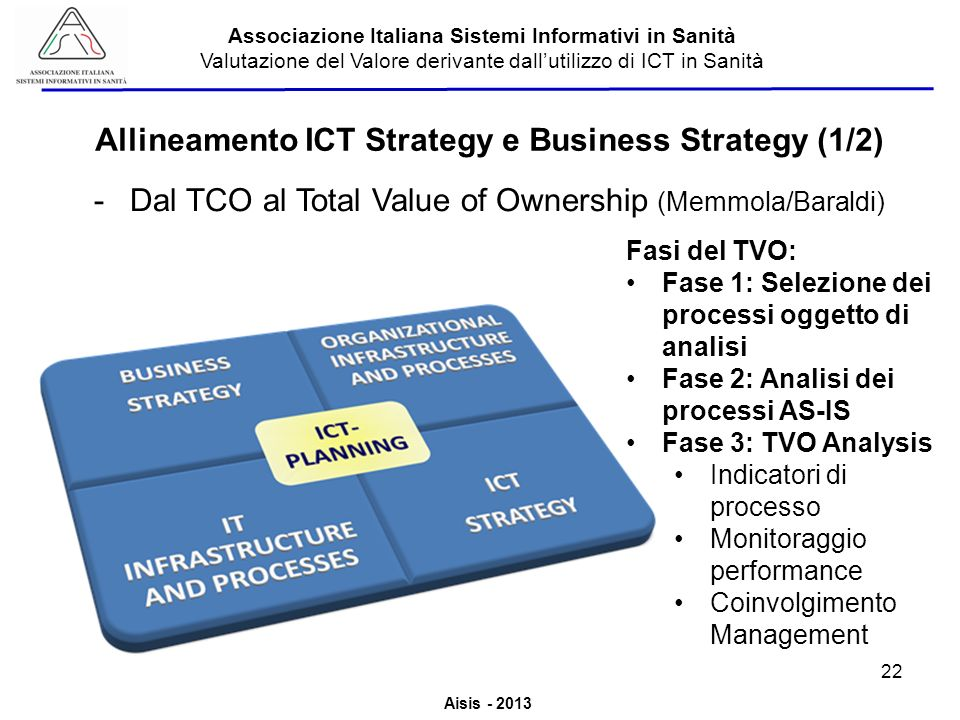 Allineamento ICT Strategy e Business Strategy (1/2)