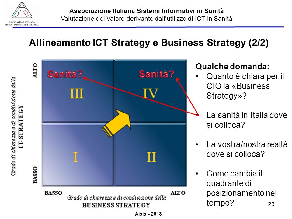 Allineamento ICT Strategy e Business Strategy (2/2)