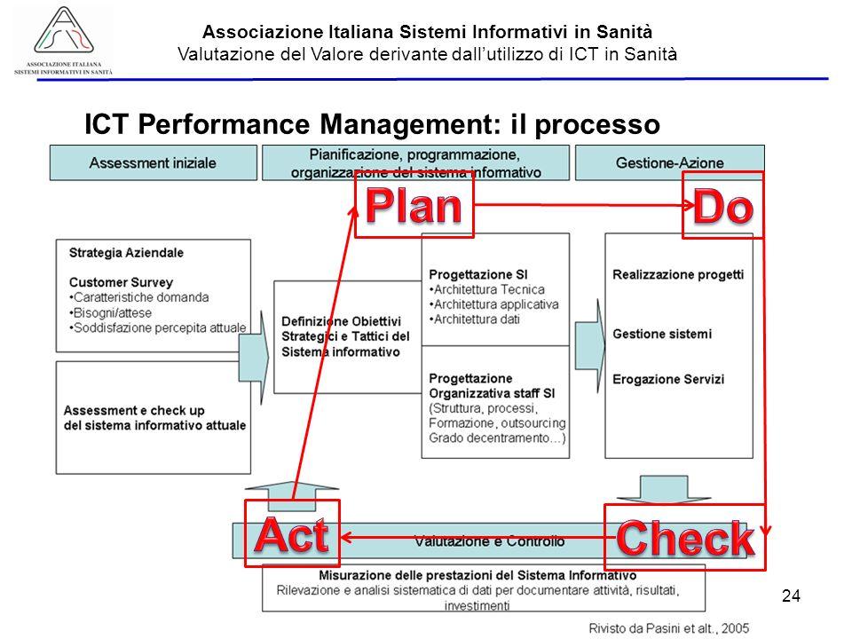 ICT Performance Management: il processo