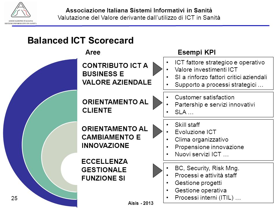 Balanced ICT Scorecard