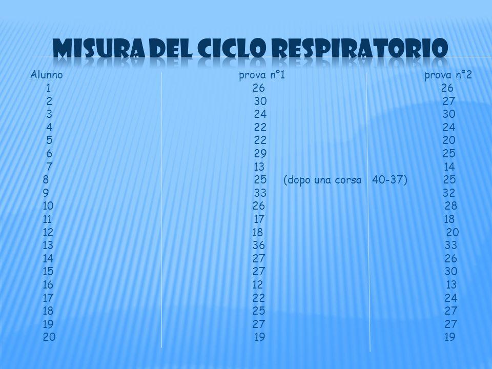 Misura del ciclo respiratorio