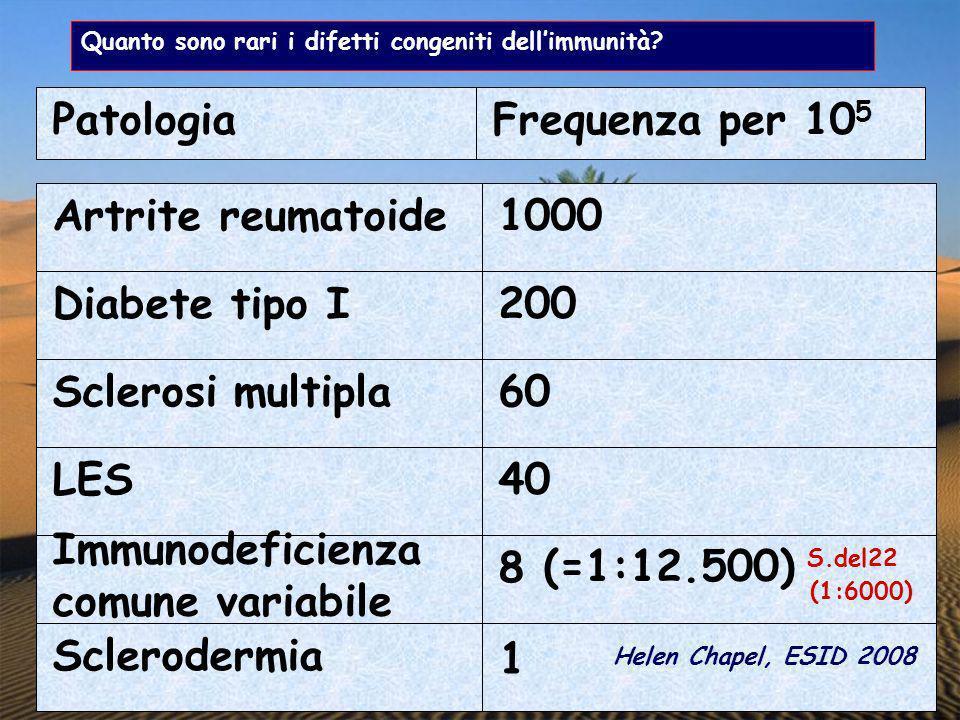 Patologia Frequenza per 105 Artrite reumatoide 1000 Diabete tipo I 200