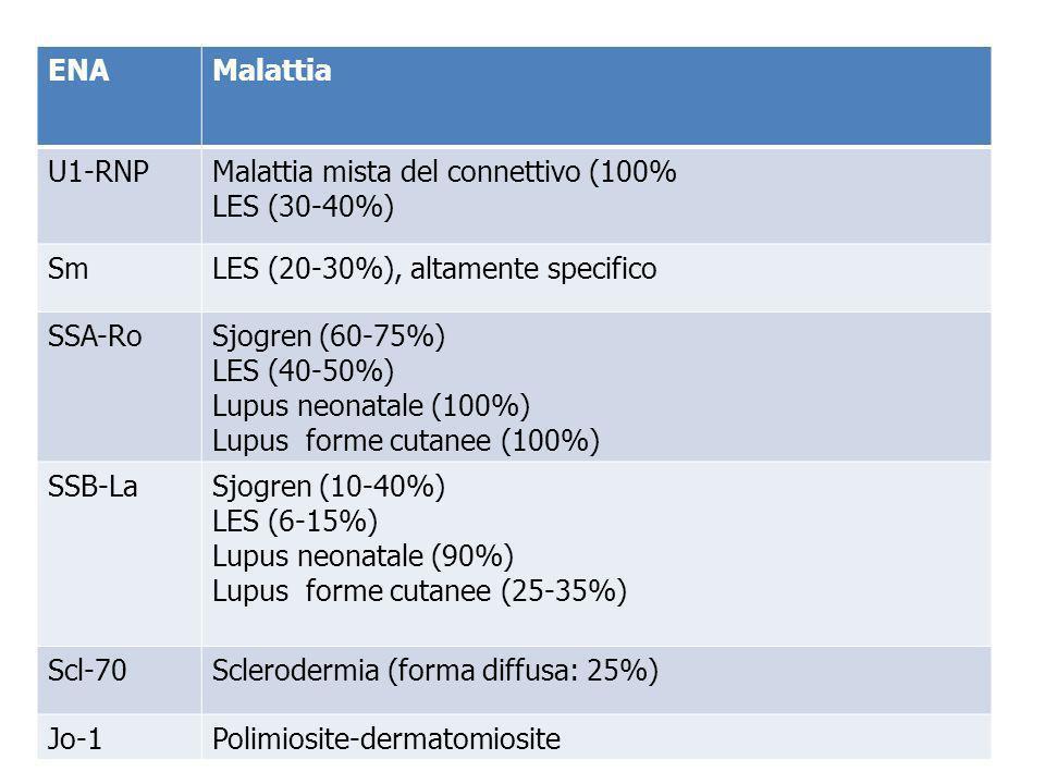ENA Malattia. U1-RNP. Malattia mista del connettivo (100% LES (30-40%) Sm. LES (20-30%), altamente specifico.