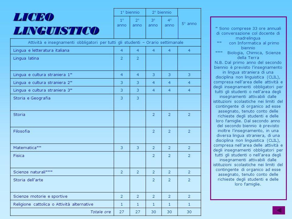 LICEO LINGUISTICO 1° biennio 2° biennio 5° anno 1° anno 2° 3° 4°
