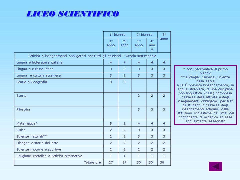 LICEO SCIENTIFICO 1° biennio 2° biennio 5° anno 1° anno 2° 3° 4°