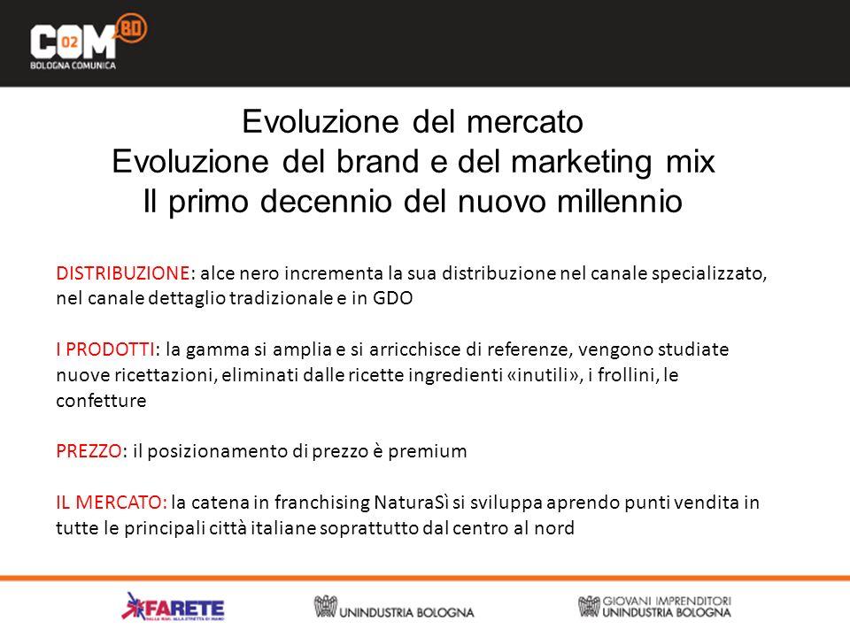 Evoluzione del mercato Evoluzione del brand e del marketing mix