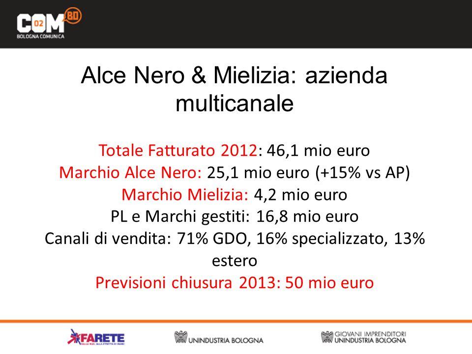 Alce Nero & Mielizia: azienda multicanale